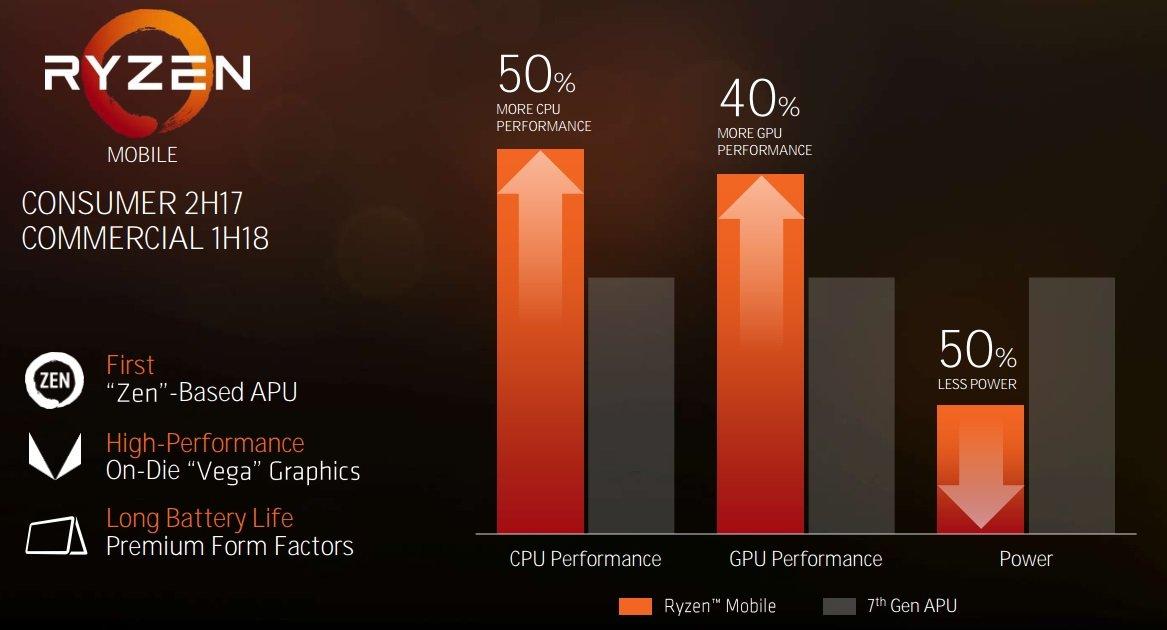 AMD Ryzen 7 2800X prosessorunun xüsusiyyətləri bəlli oldu