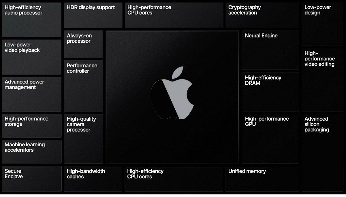 Apple Intel prosessorlarından imtina edir: Mac kompüterlərində hansı prosessorlar istifadə olunacaq?
