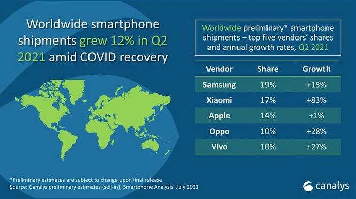 Xiaomi Apple şirkətini geridə qoyaraq dünyanın ikinci ən böyük smartfon istehsalçısına çevrilib
