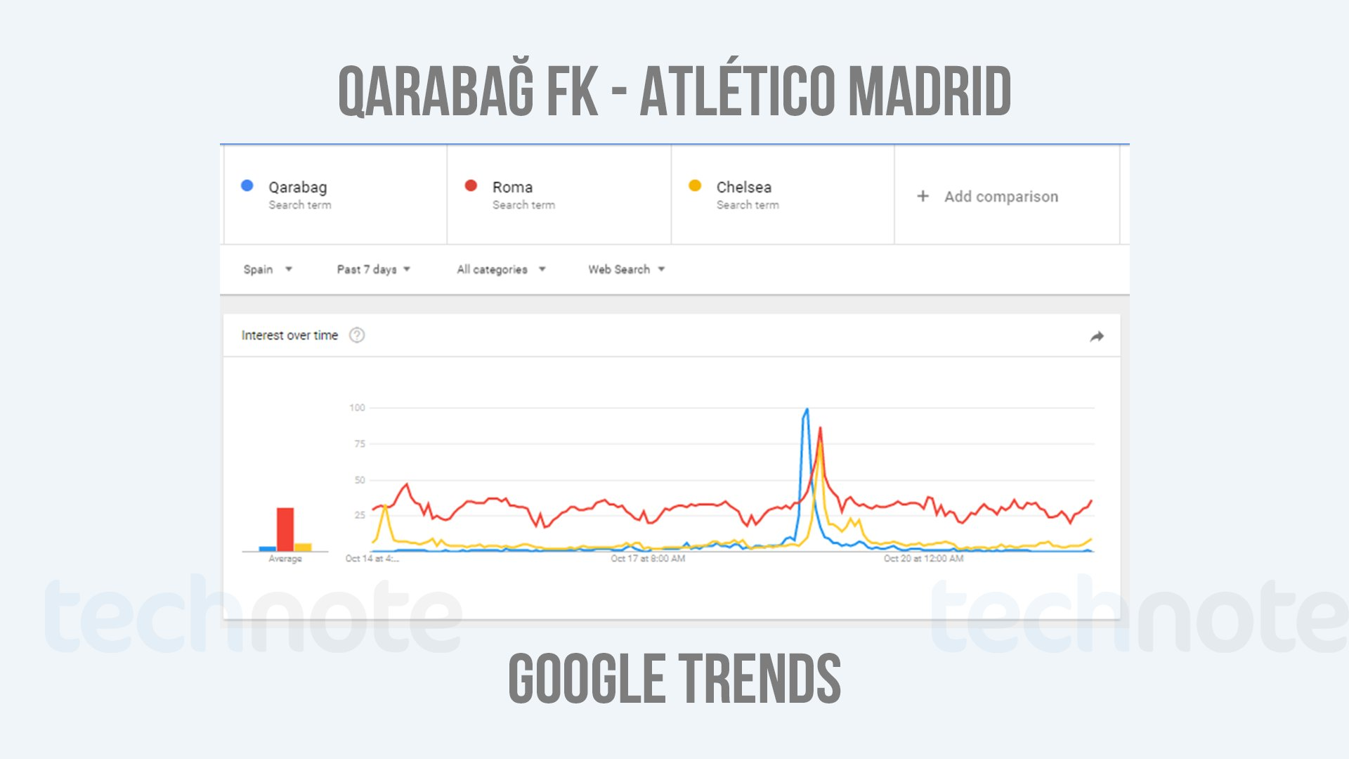 Qarabag FK, about Qarabag FK, Google Trends,