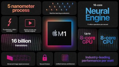 apple, apple m1, apple m1 benchmark, apple m1 vs core i5, apple m1 macbook, apple m1 macbook pro