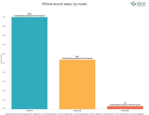 iPhone SE sürətlə android istifadəçilərini özünə cəlb edir.