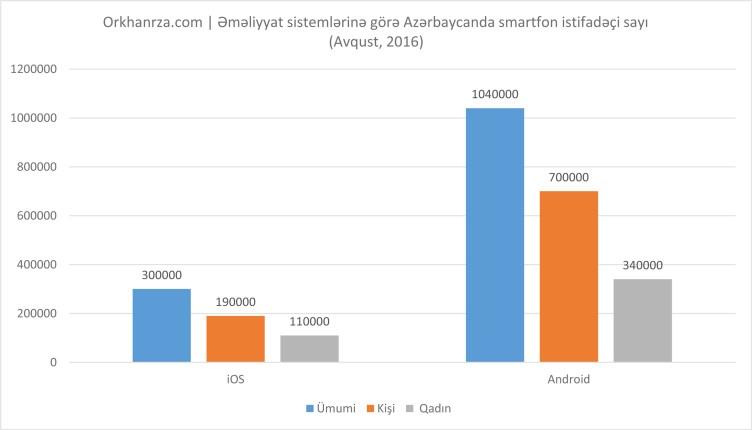 Azərbaycanda bahalı telefonları kimlər işlədir? – Facebook Statistikası
