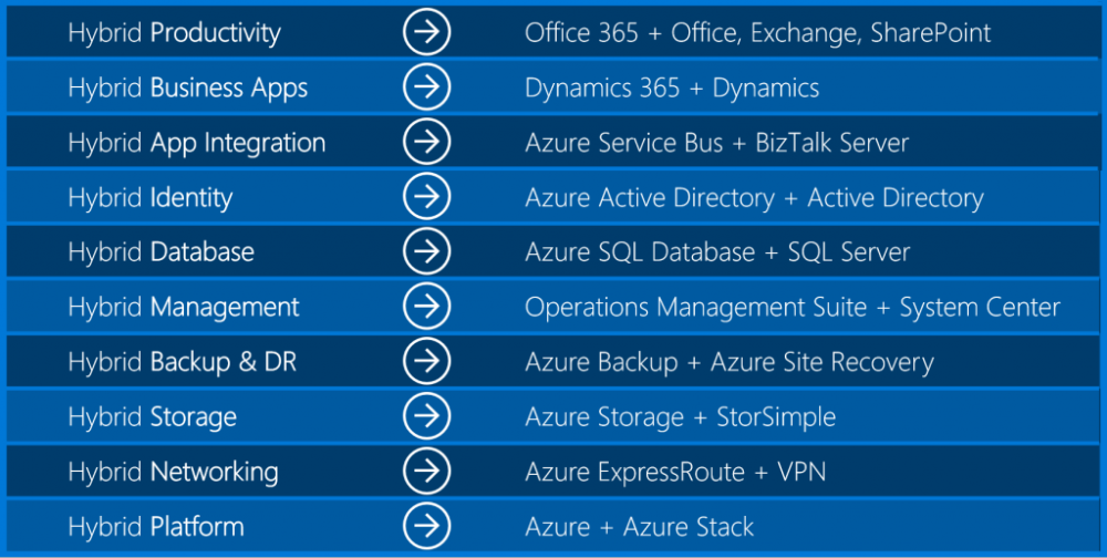 Windows Server 2016 istifadəyə verildi!